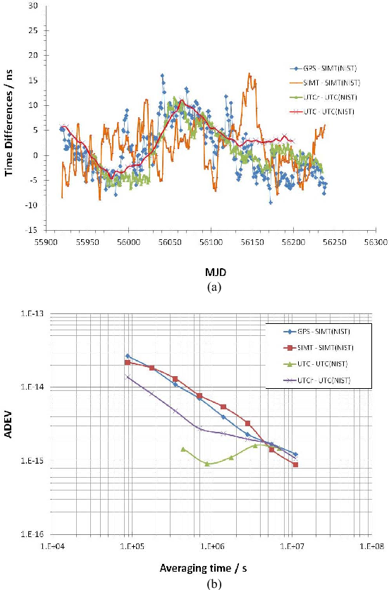 Fig. 4. (a) Time differences of the NIST time scale with respect to SIMT and UTC. (b) Frequency stability of the NIST time scale with respect to SIMT and UTC.