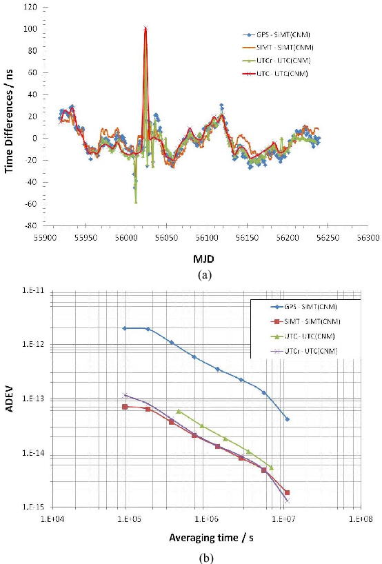 Fig. 5. (a) Time differences of the CENAM time scale with respect to SIMT and UTC. (b) Frequency stability of the CENAM time scale with respect to SIMT and UTC.