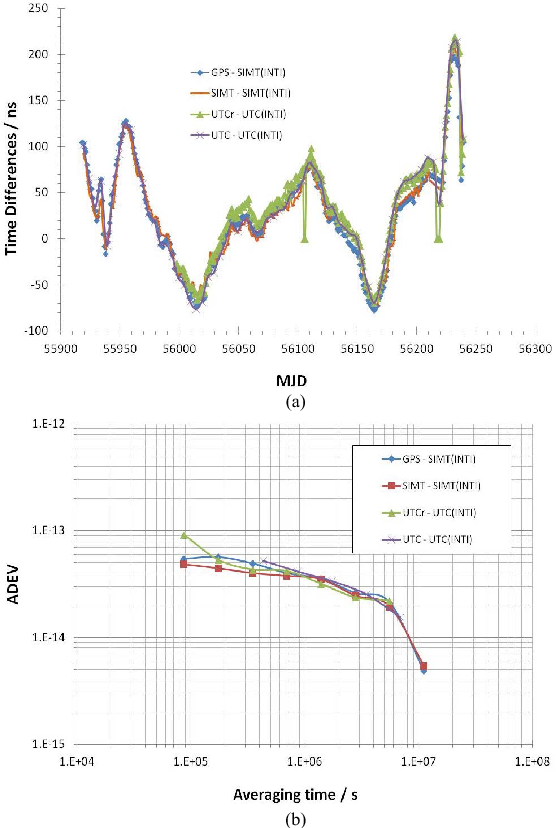 Fig. 7. (a) Time differences of the INTI time scale with respect to SIMT and UTC. (b) Frequency stability of the INTI time scale with respect to SIMT and UTC.