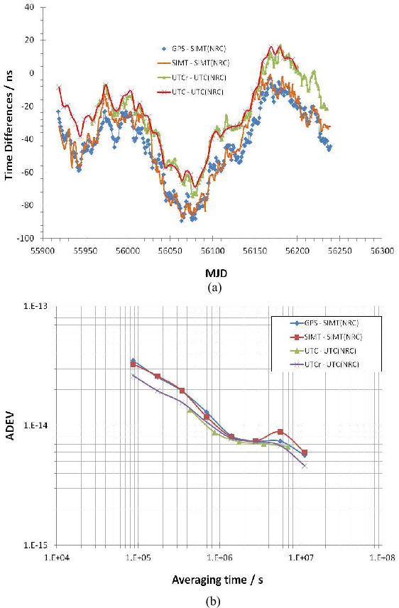 Fig. 8. (a) Time differences of the NRC time scale with respect to SIMT and UTC. (b) Frequency stability of the NRC time scale with respect to SIMT and UTC.