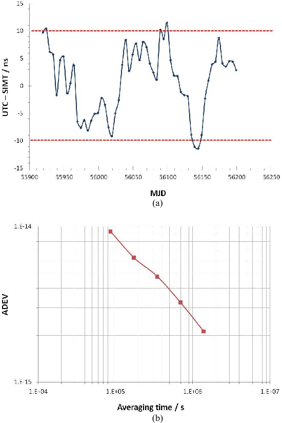Fig. 9. (a) UTC–SIMT time difference. (b) Frequency stability of the UTC–SIMT time differences.