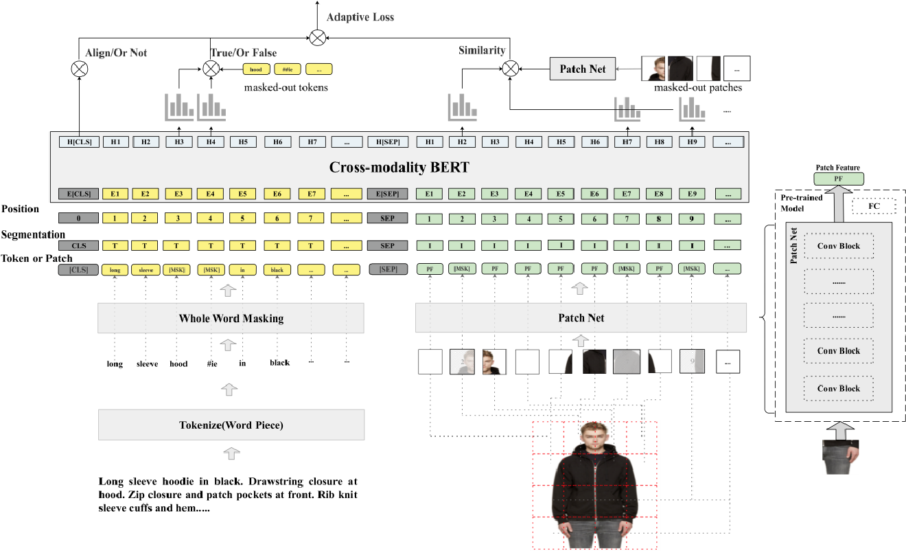Figure 3 for FashionBERT: Text and Image Matching with Adaptive Loss for Cross-modal Retrieval
