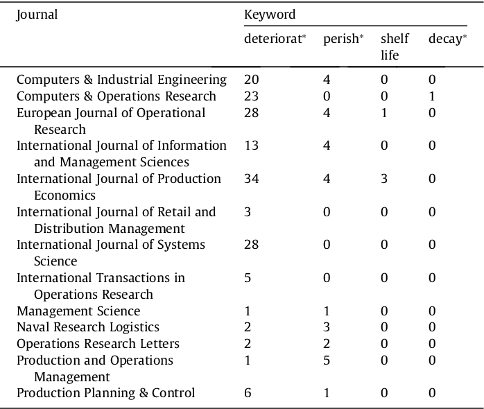 Table 1 from Review of inventory systems with deterioration
