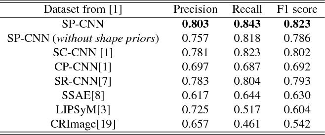 Figure 4 for Deep Networks with Shape Priors for Nucleus Detection