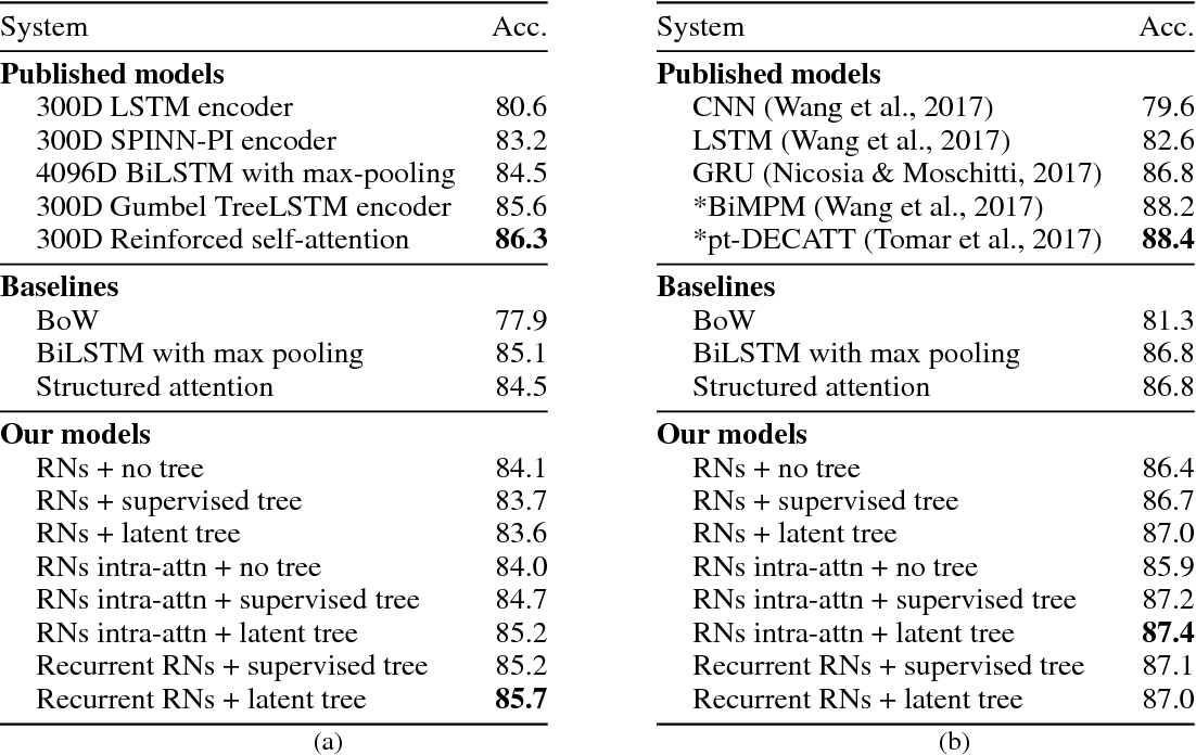 Figure 1 for Sentence Encoding with Tree-constrained Relation Networks