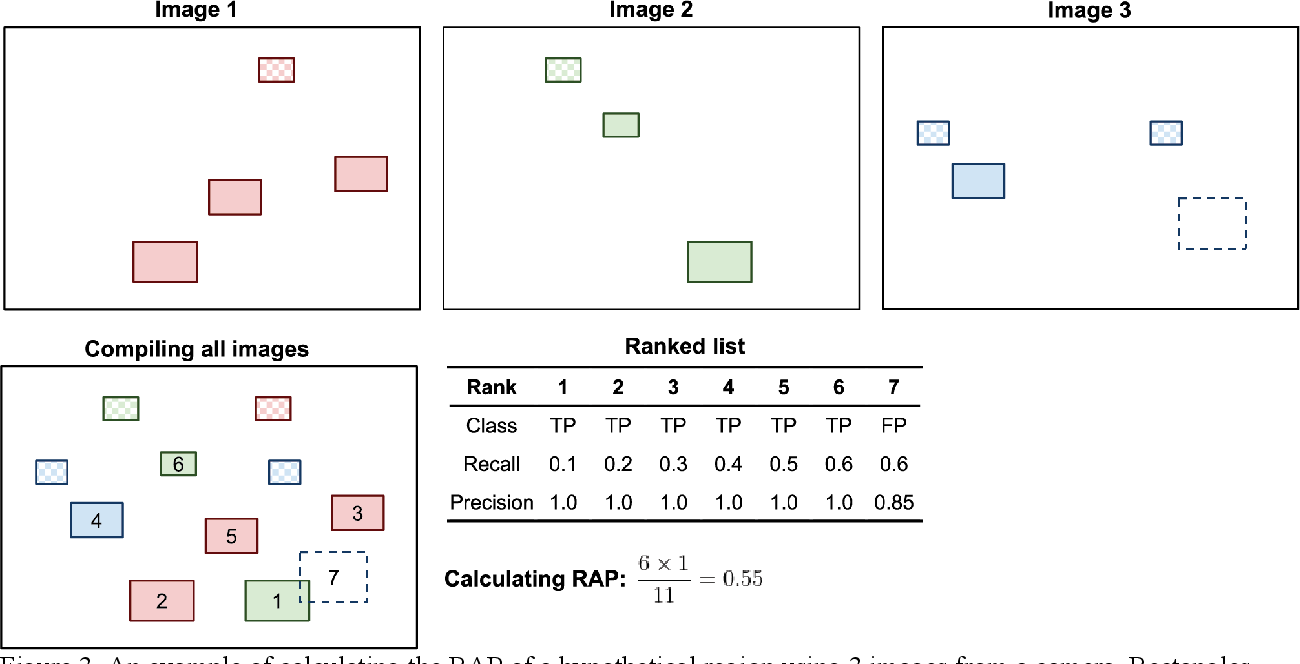 Figure 4 for Identifying High Accuracy Regions in Traffic Camera Images to Enhance the Estimation of Road Traffic Metrics: A Quadtree Based Method