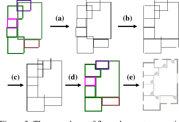 Figure 3 for Intelligent Home 3D: Automatic 3D-House Design from Linguistic Descriptions Only
