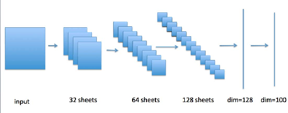Figure 4 for Large scale classification in deep neural network with Label Mapping