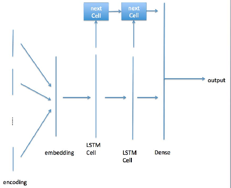 Figure 2 for Large scale classification in deep neural network with Label Mapping