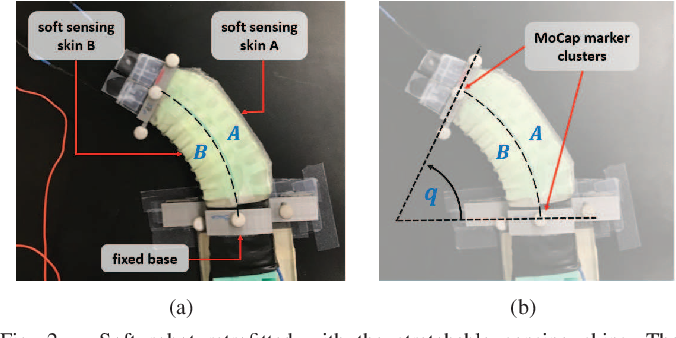 Figure 2 for Adaptive Tracking Control of Soft Robots using Integrated Sensing Skin and Recurrent Neural Networks