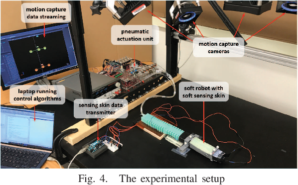 Figure 4 for Adaptive Tracking Control of Soft Robots using Integrated Sensing Skin and Recurrent Neural Networks
