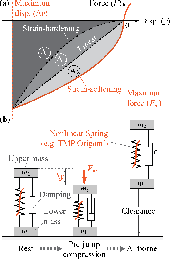 Figure 1 for Exploiting the Nonlinear Stiffness of TMP Origami Folding to Enhance Robotic Jumping Performance