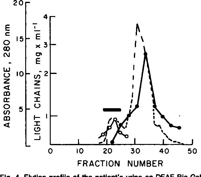 Fig. 4. Elution Profile Of The Patientu0027s Urine On DEAE Bio Gel A Awesome Design