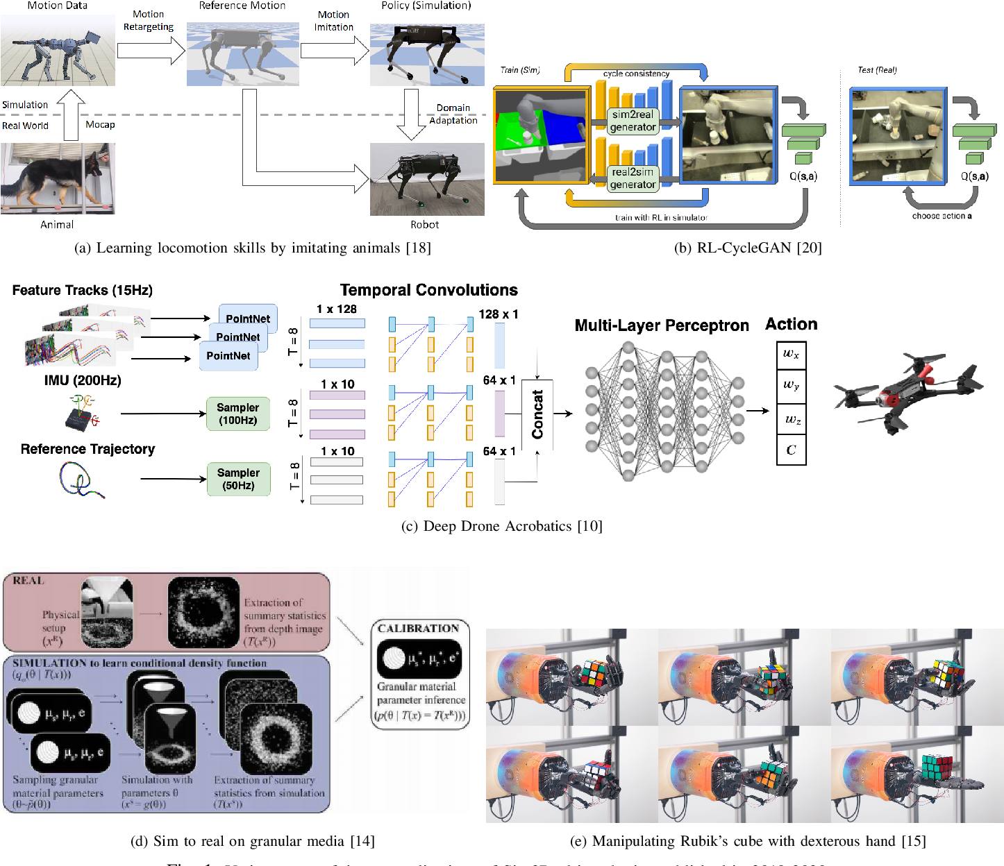 Figure 1 for Perspectives on Sim2Real Transfer for Robotics: A Summary of the R:SS 2020 Workshop