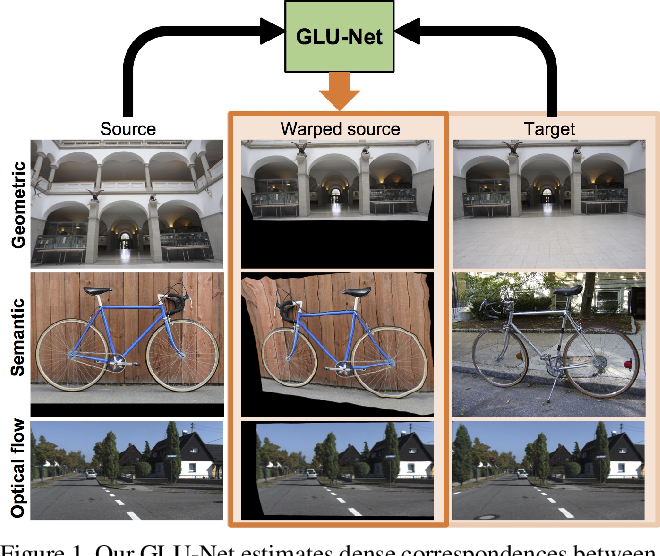 Figure 1 for GLU-Net: Global-Local Universal Network for Dense Flow and Correspondences