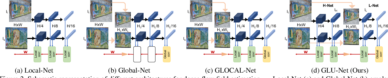 Figure 3 for GLU-Net: Global-Local Universal Network for Dense Flow and Correspondences