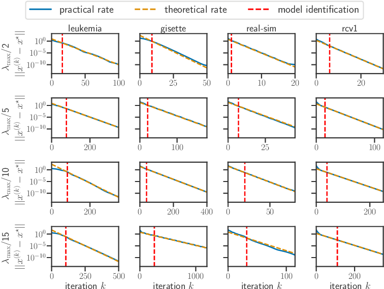 Figure 1 for Model identification and local linear convergence of coordinate descent