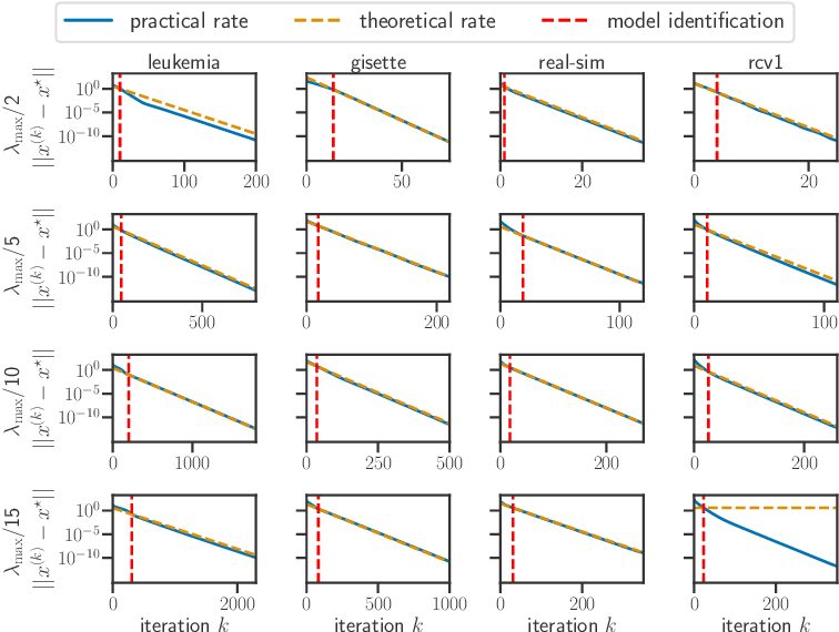 Figure 3 for Model identification and local linear convergence of coordinate descent