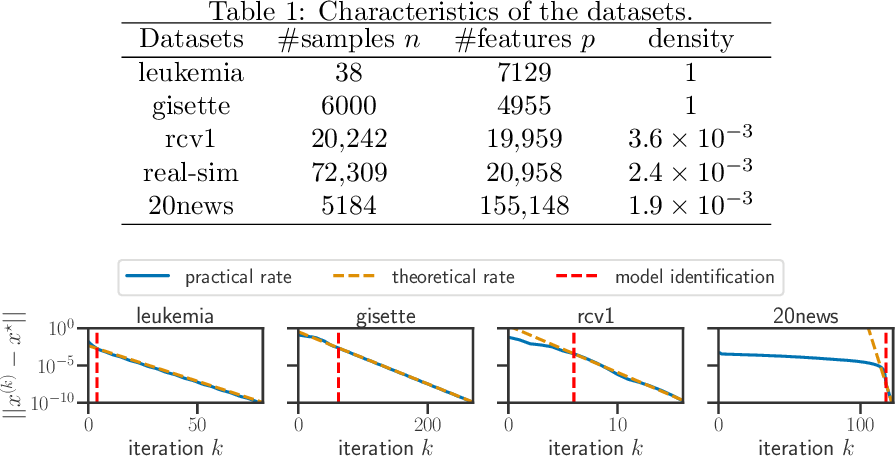 Figure 2 for Model identification and local linear convergence of coordinate descent