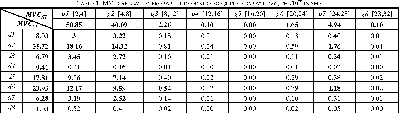 Table 1 from An efficient fast motion estimation in H.264/AVC by ...