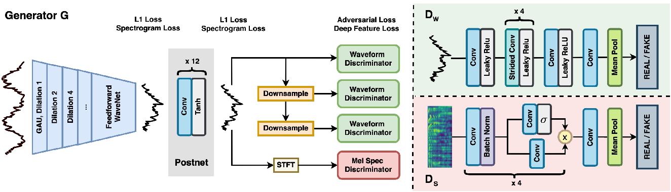 Figure 1 for HiFi-GAN: High-Fidelity Denoising and Dereverberation Based on Speech Deep Features in Adversarial Networks