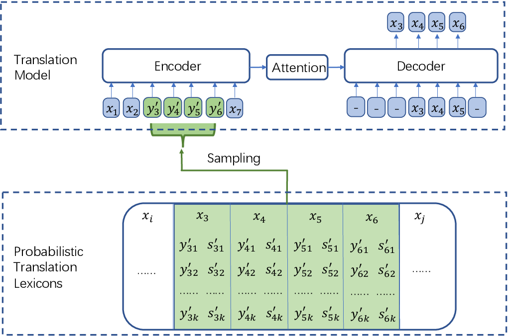 Figure 1 for Code-switching pre-training for neural machine translation