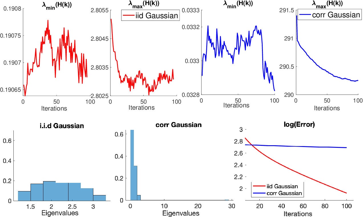 Figure 1 for Global Convergence of Adaptive Gradient Methods for An Over-parameterized Neural Network