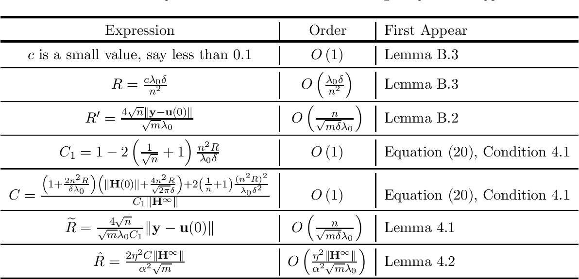 Figure 2 for Global Convergence of Adaptive Gradient Methods for An Over-parameterized Neural Network