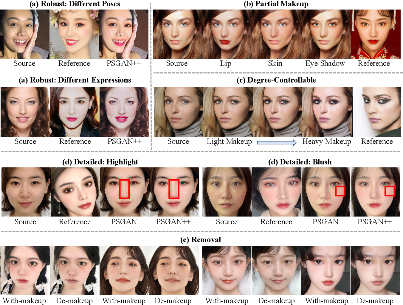 Figure 1 for PSGAN++: Robust Detail-Preserving Makeup Transfer and Removal