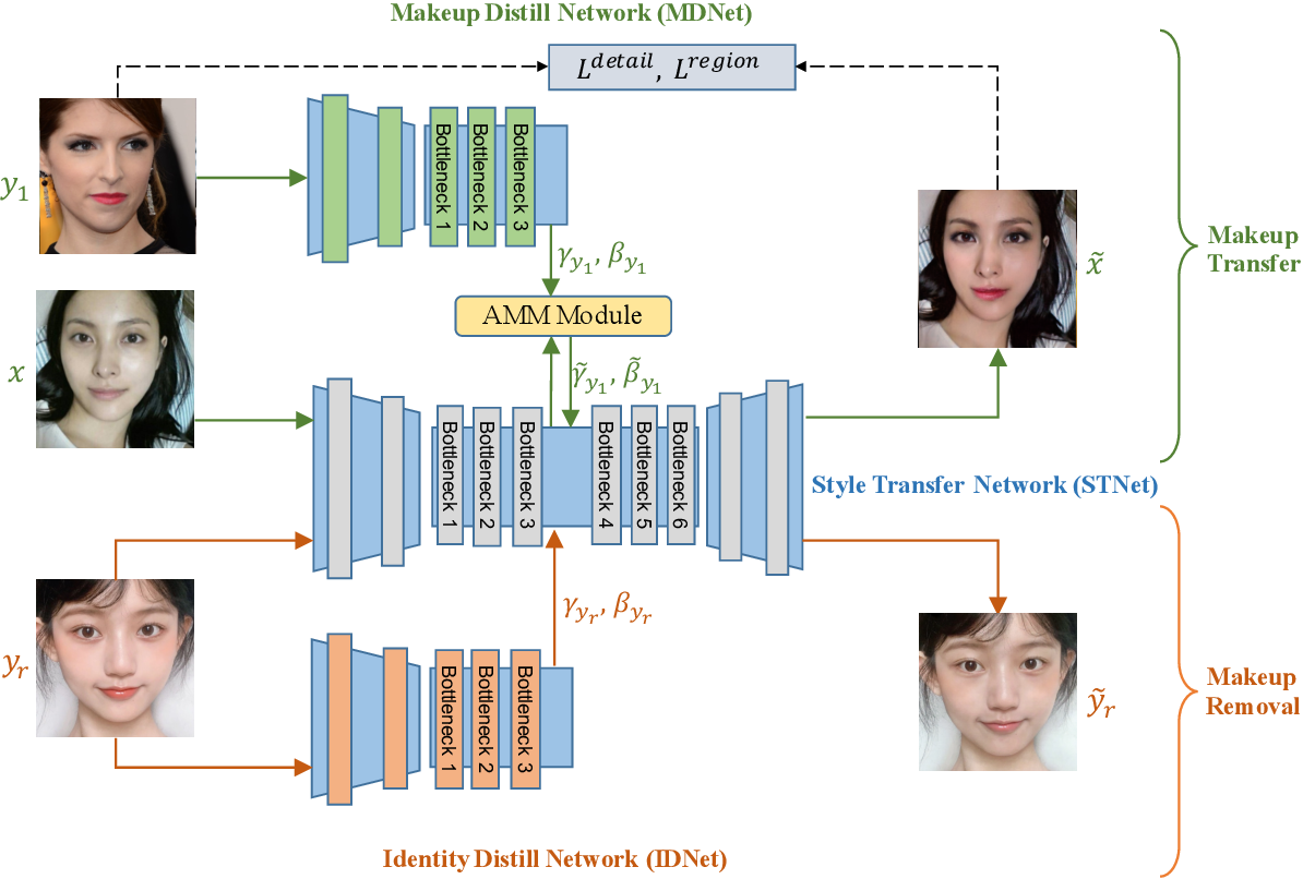 Figure 2 for PSGAN++: Robust Detail-Preserving Makeup Transfer and Removal