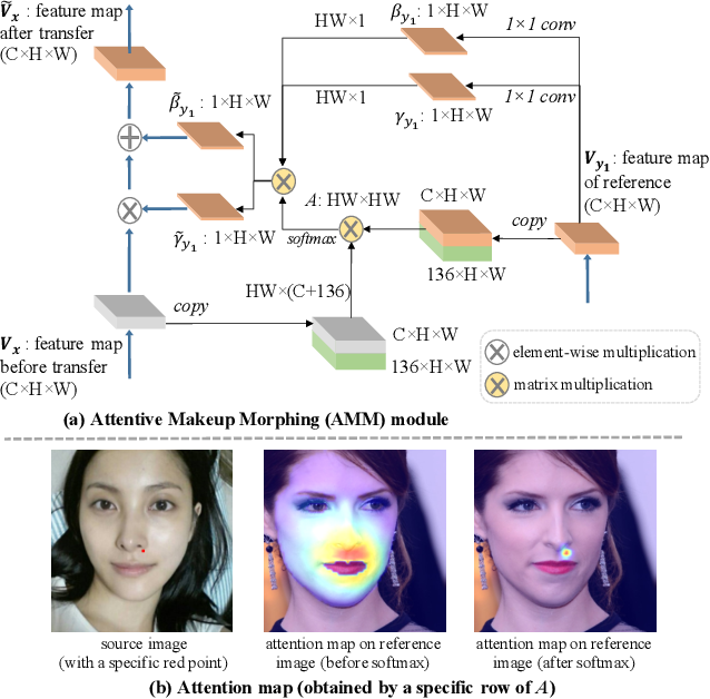 Figure 4 for PSGAN++: Robust Detail-Preserving Makeup Transfer and Removal