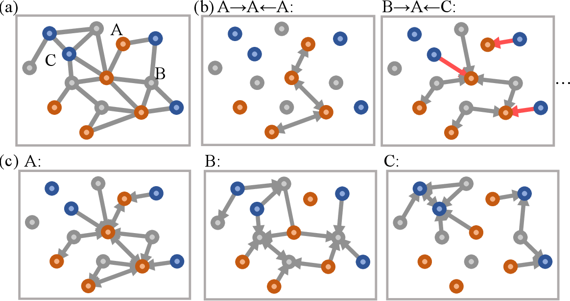 Figure 1 for Heterogeneous relational message passing networks for molecular dynamics simulations