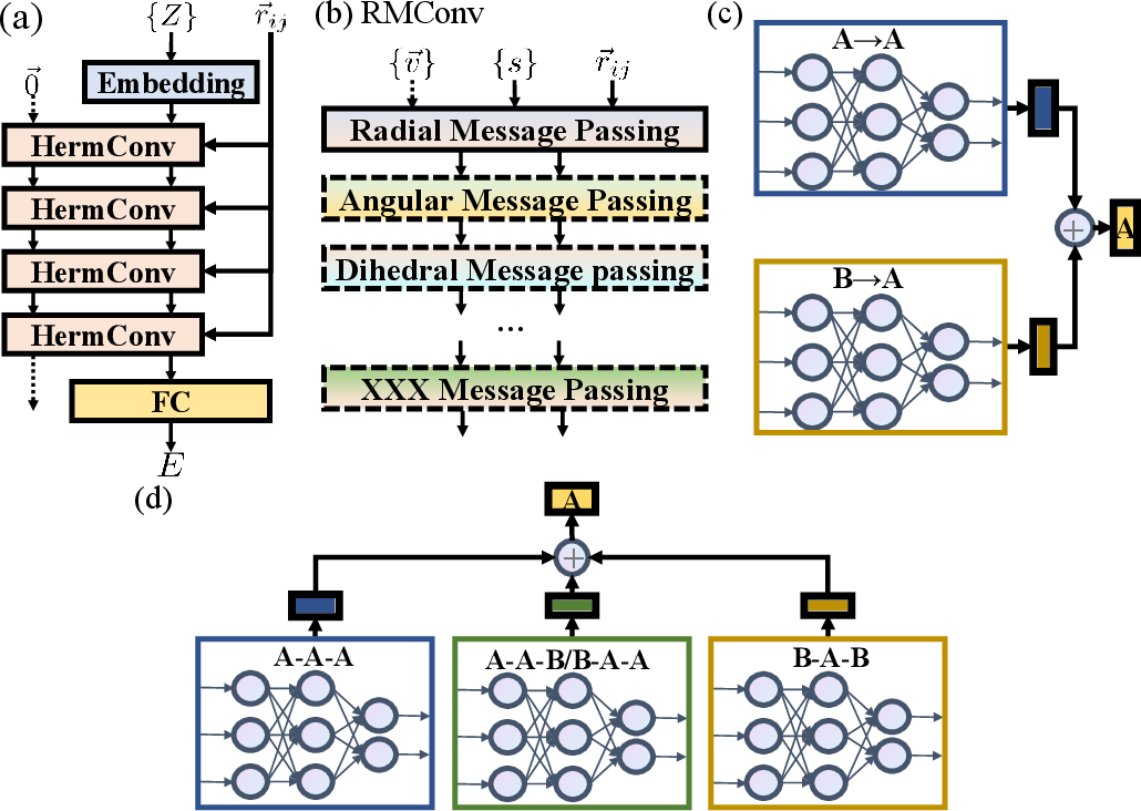 Figure 3 for Heterogeneous relational message passing networks for molecular dynamics simulations