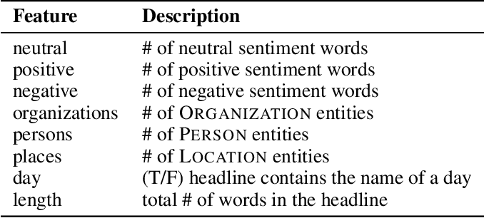 Figure 2 for Helping News Editors Write Better Headlines: A Recommender to Improve the Keyword Contents & Shareability of News Headlines