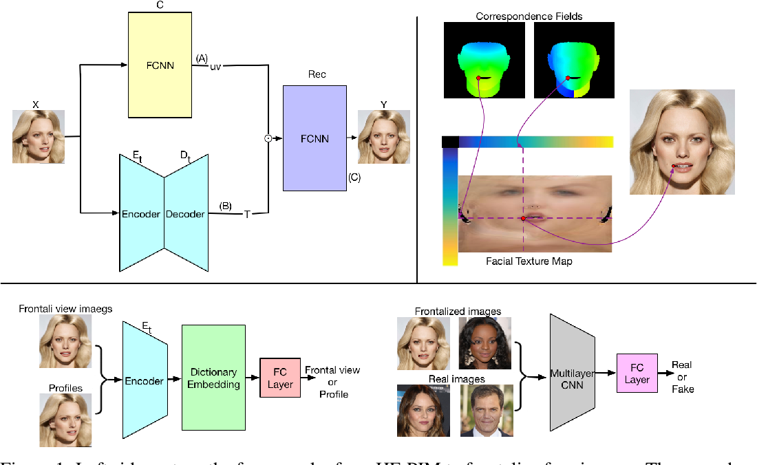Figure 1 for Learning a High Fidelity Pose Invariant Model for High-resolution Face Frontalization