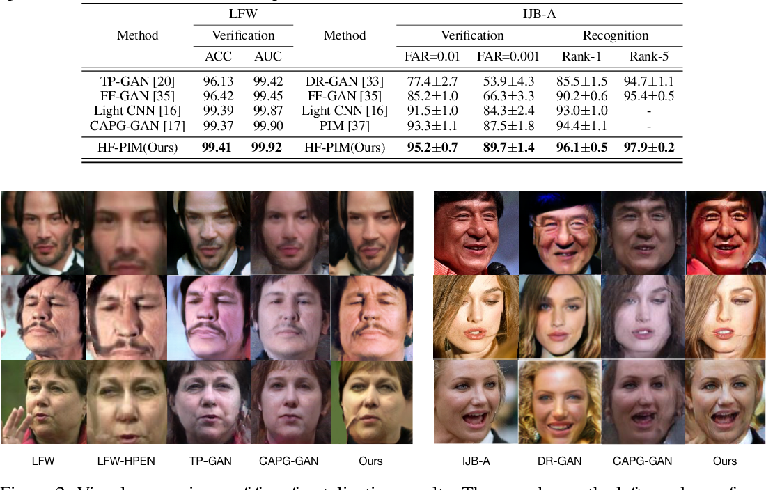 Figure 3 for Learning a High Fidelity Pose Invariant Model for High-resolution Face Frontalization