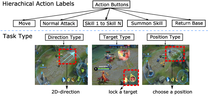 Figure 4 for Supervised Learning Achieves Human-Level Performance in MOBA Games: A Case Study of Honor of Kings