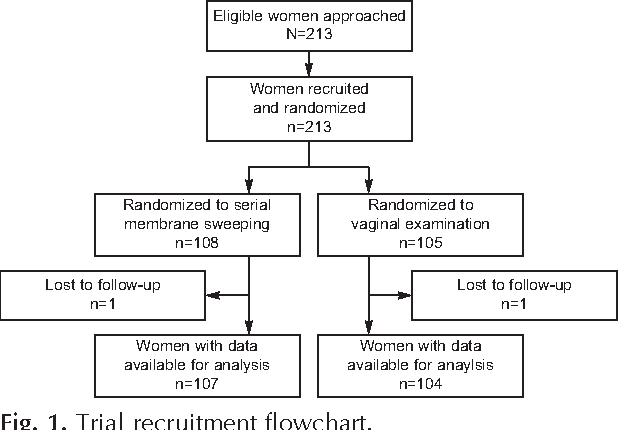 Serial Membrane Sweeping At Term In Planned Vaginal Birth After
