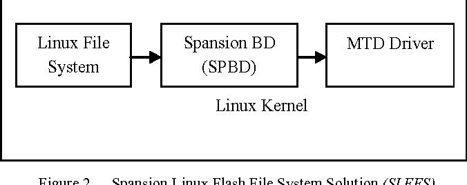 Improving custom system using Spansion Linux Flash File