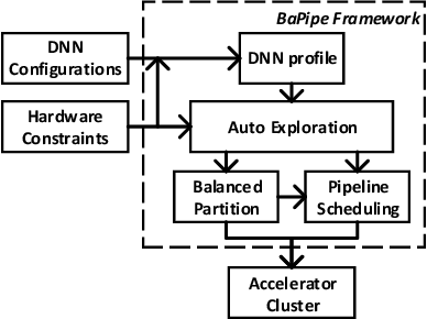 Figure 1 for BaPipe: Exploration of Balanced Pipeline Parallelism for DNN Training