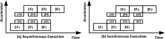 Figure 2 for BaPipe: Exploration of Balanced Pipeline Parallelism for DNN Training