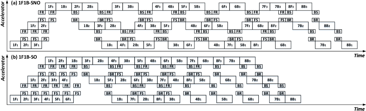 Figure 4 for BaPipe: Exploration of Balanced Pipeline Parallelism for DNN Training