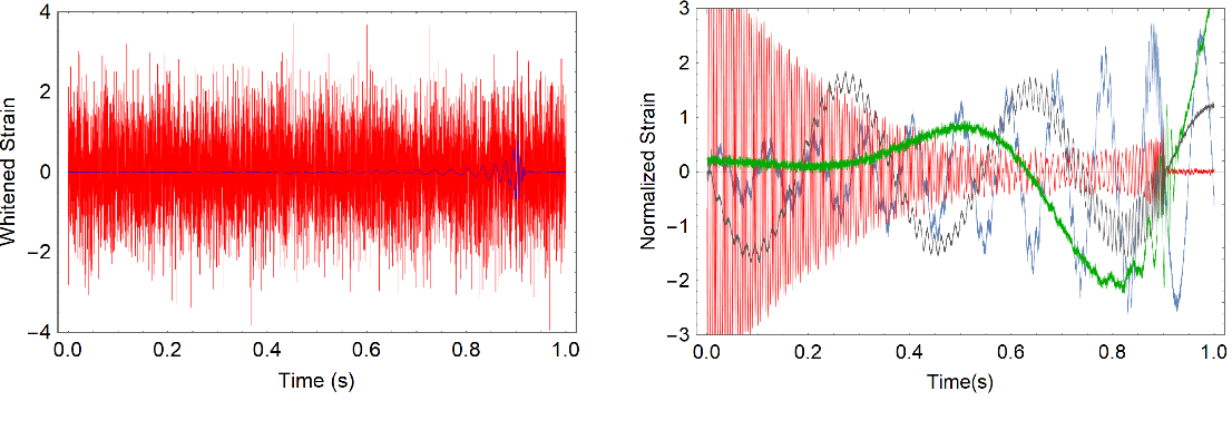 Figure 2 for Deep Learning for Real-time Gravitational Wave Detection and Parameter Estimation with LIGO Data