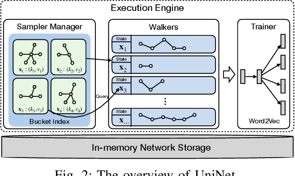 Figure 2 for UniNet: Scalable Network Representation Learning with Metropolis-Hastings Sampling