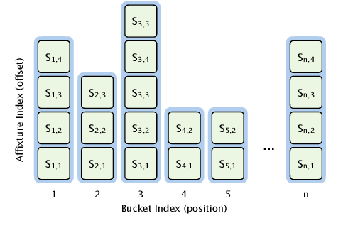 Figure 4 for UniNet: Scalable Network Representation Learning with Metropolis-Hastings Sampling
