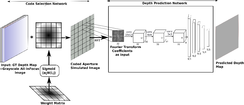 Figure 1 for Data Driven Coded Aperture Design for Depth Recovery