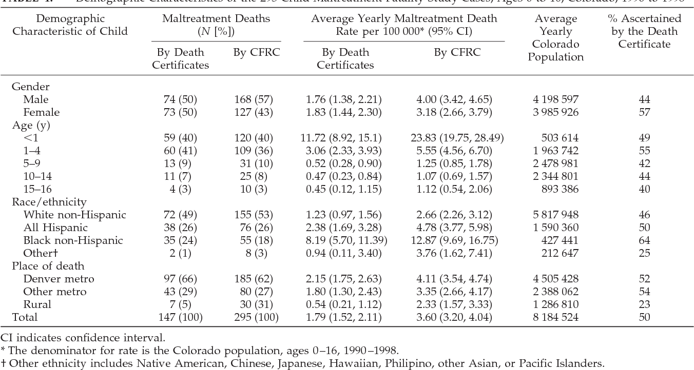 Underascertainment Of Child Maltreatment Fatalities By Death