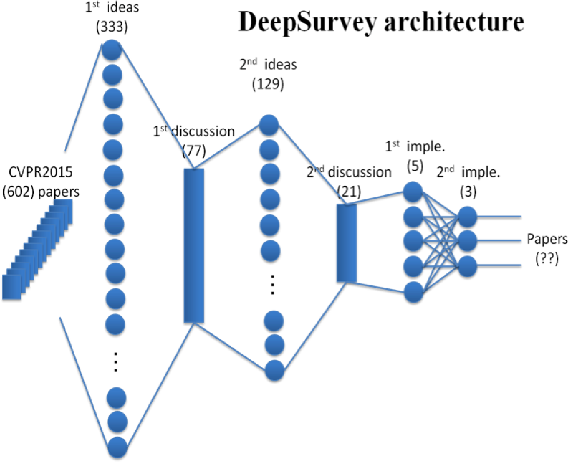 Figure 2 for cvpaper.challenge in 2015 - A review of CVPR2015 and DeepSurvey