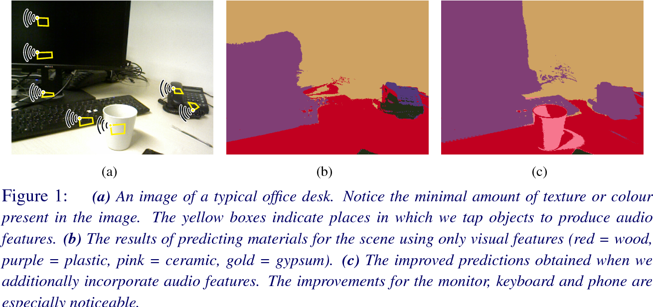 Figure 1 for Joint Object-Material Category Segmentation from Audio-Visual Cues