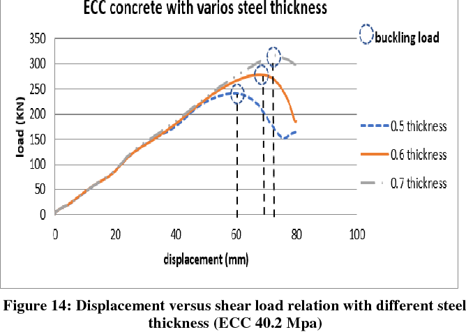 Figure 14 from Numerical Analysis for Double Skin Profiled Steel